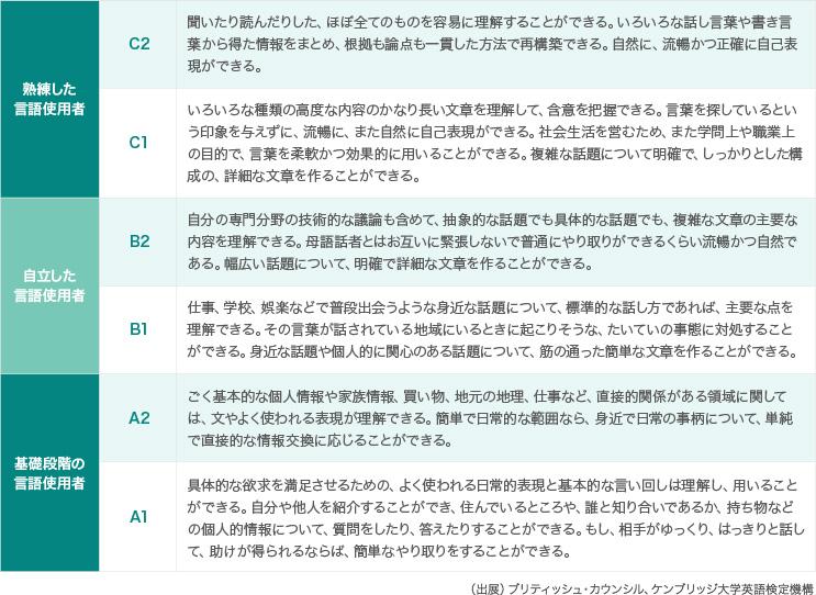 【関西の国公立大学】英語外部試験の利用状況一覧